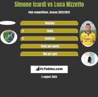 Simone Icardi vs Luca Nizzetto h2h player stats