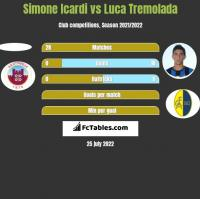Simone Icardi vs Luca Tremolada h2h player stats