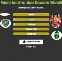 Simone Icardi vs Lucas Cossenzo Chiaretti h2h player stats