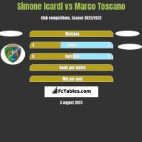 Simone Icardi vs Marco Toscano h2h player stats