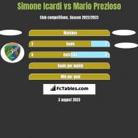 Simone Icardi vs Mario Prezioso h2h player stats