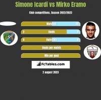Simone Icardi vs Mirko Eramo h2h player stats