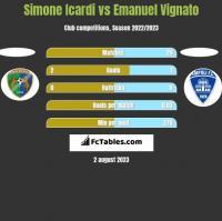 Simone Icardi vs Emanuel Vignato h2h player stats