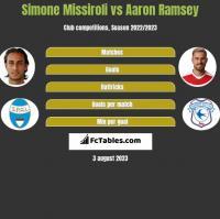 Simone Missiroli vs Aaron Ramsey h2h player stats