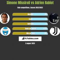 Simone Missiroli vs Adrien Rabiot h2h player stats
