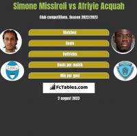 Simone Missiroli vs Afriyie Acquah h2h player stats