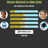 Simone Missiroli vs Albin Ekdal h2h player stats