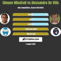 Simone Missiroli vs Alessandro De Vitis h2h player stats