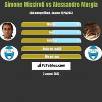 Simone Missiroli vs Alessandro Murgia h2h player stats