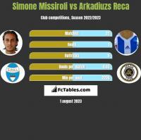 Simone Missiroli vs Arkadiuzs Reca h2h player stats