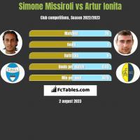 Simone Missiroli vs Artur Ionita h2h player stats