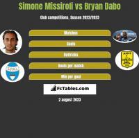Simone Missiroli vs Bryan Dabo h2h player stats