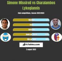 Simone Missiroli vs Charalambos Lykogiannis h2h player stats