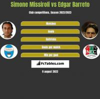 Simone Missiroli vs Edgar Barreto h2h player stats