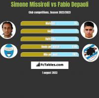 Simone Missiroli vs Fabio Depaoli h2h player stats