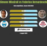 Simone Missiroli vs Federico Bernardeschi h2h player stats