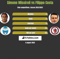 Simone Missiroli vs Filippo Costa h2h player stats