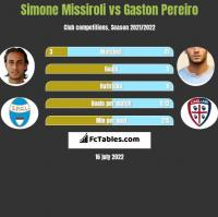 Simone Missiroli vs Gaston Pereiro h2h player stats