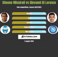 Simone Missiroli vs Giovanni Di Lorenzo h2h player stats