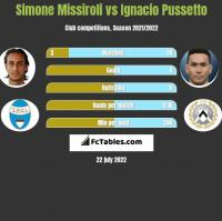 Simone Missiroli vs Ignacio Pussetto h2h player stats