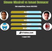Simone Missiroli vs Ismael Bennacer h2h player stats