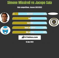 Simone Missiroli vs Jacopo Sala h2h player stats