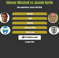 Simone Missiroli vs Jasmin Kurtic h2h player stats