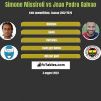 Simone Missiroli vs Joao Pedro Galvao h2h player stats