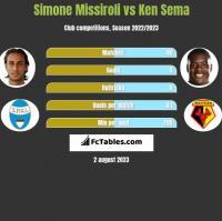 Simone Missiroli vs Ken Sema h2h player stats