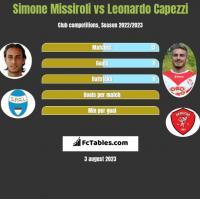 Simone Missiroli vs Leonardo Capezzi h2h player stats
