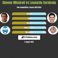 Simone Missiroli vs Leonardo Sernicola h2h player stats