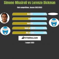 Simone Missiroli vs Lorenzo Dickman h2h player stats