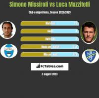 Simone Missiroli vs Luca Mazzitelli h2h player stats