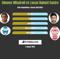Simone Missiroli vs Lucas Nahuel Castro h2h player stats