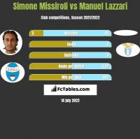 Simone Missiroli vs Manuel Lazzari h2h player stats