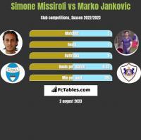 Simone Missiroli vs Marko Jankovic h2h player stats