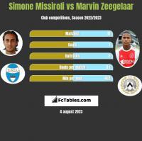 Simone Missiroli vs Marvin Zeegelaar h2h player stats