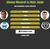 Simone Missiroli vs Mate Jajalo h2h player stats