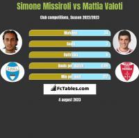Simone Missiroli vs Mattia Valoti h2h player stats