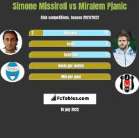 Simone Missiroli vs Miralem Pjanic h2h player stats