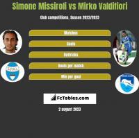 Simone Missiroli vs Mirko Valdifiori h2h player stats