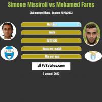 Simone Missiroli vs Mohamed Fares h2h player stats