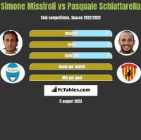 Simone Missiroli vs Pasquale Schiattarella h2h player stats