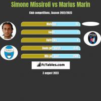 Simone Missiroli vs Marius Marin h2h player stats