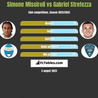 Simone Missiroli vs Gabriel Strefezza h2h player stats
