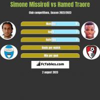 Simone Missiroli vs Hamed Traore h2h player stats