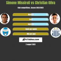 Simone Missiroli vs Christian Oliva h2h player stats