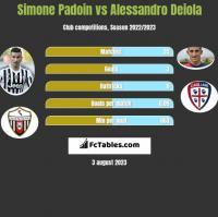 Simone Padoin vs Alessandro Deiola h2h player stats
