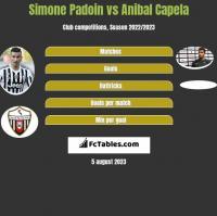 Simone Padoin vs Anibal Capela h2h player stats