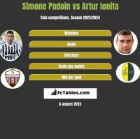 Simone Padoin vs Artur Ionita h2h player stats